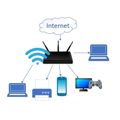 O rețea wireless administrată de un router wireless