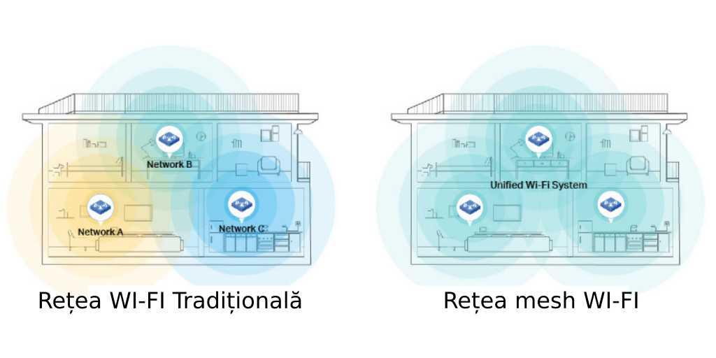 Retea WI-FI mesh